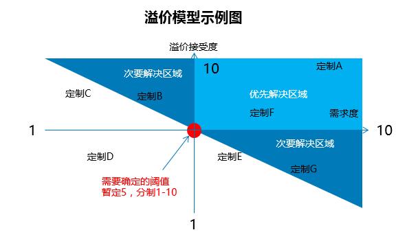 图1 溢价模型示例图.png